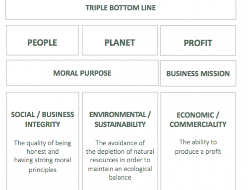 It's all about the Triple Bottom Line